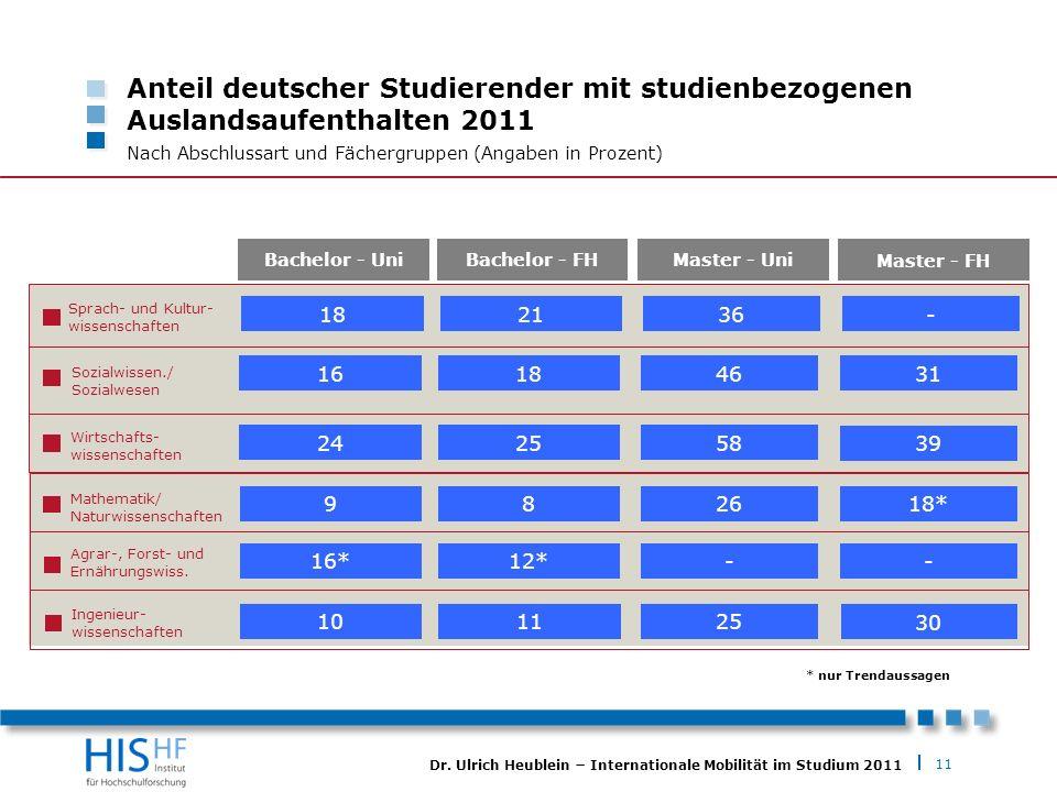 11 Dr. Ulrich Heublein Internationale Mobilität im Studium 2011 Anteil deutscher Studierender mit studienbezogenen Auslandsaufenthalten 2011 Nach Absc