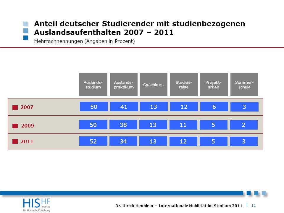 12 Dr. Ulrich Heublein Internationale Mobilität im Studium 2011 Anteil deutscher Studierender mit studienbezogenen Auslandsaufenthalten 2007 – 2011 Me
