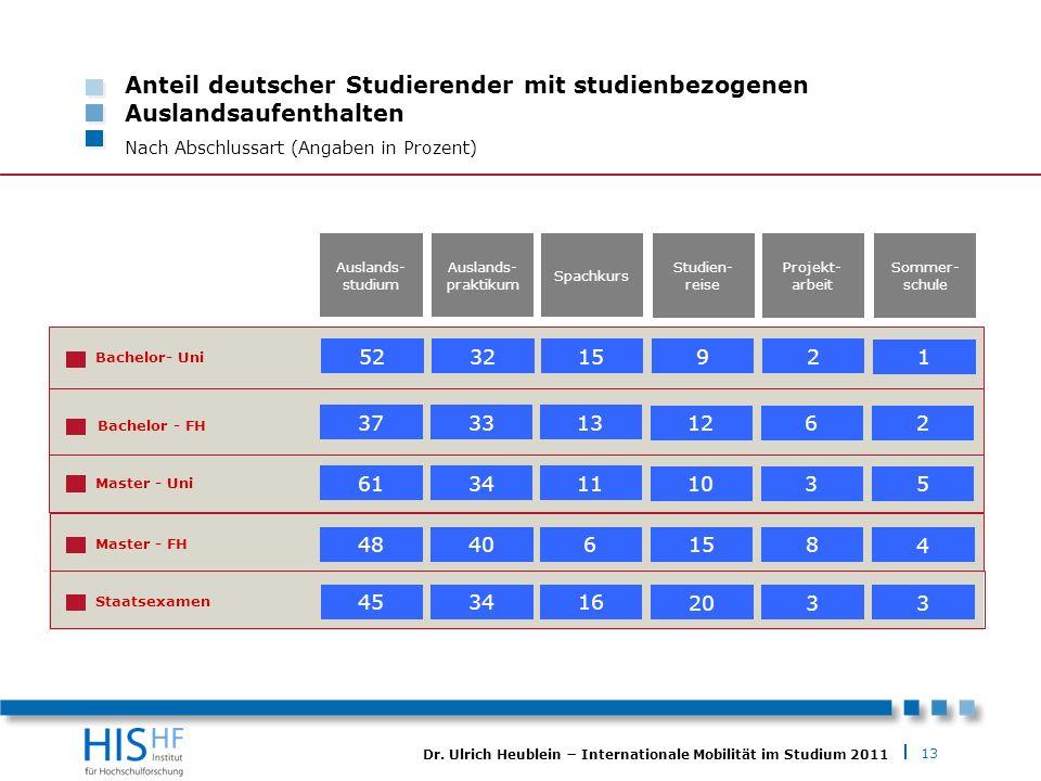 13 Dr. Ulrich Heublein Internationale Mobilität im Studium 2011 Anteil deutscher Studierender mit studienbezogenen Auslandsaufenthalten Nach Abschluss