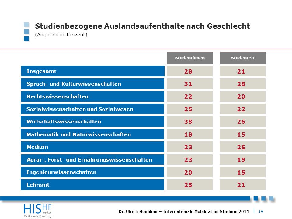 14 Dr. Ulrich Heublein Internationale Mobilität im Studium 2011 Studienbezogene Auslandsaufenthalte nach Geschlecht (Angaben in Prozent) Insgesamt 28