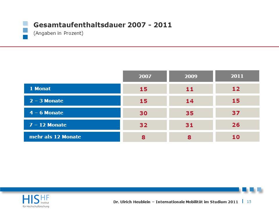 15 Dr. Ulrich Heublein Internationale Mobilität im Studium 2011 Gesamtaufenthaltsdauer 2007 - 2011 (Angaben in Prozent) 1 Monat 2 – 3 Monate 4 – 6 Mon