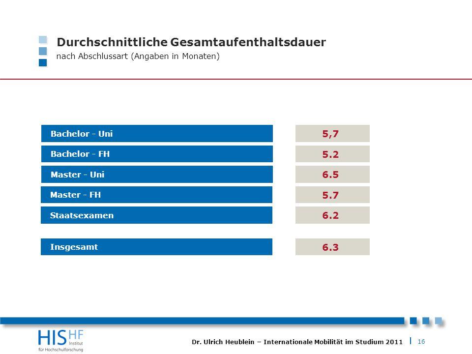 16 Dr. Ulrich Heublein Internationale Mobilität im Studium 2011 Durchschnittliche Gesamtaufenthaltsdauer nach Abschlussart (Angaben in Monaten) Bachel