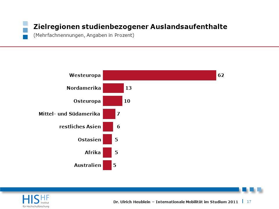 17 Dr. Ulrich Heublein Internationale Mobilität im Studium 2011 Zielregionen studienbezogener Auslandsaufenthalte (Mehrfachnennungen, Angaben in Proze