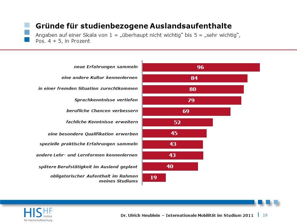 19 Dr. Ulrich Heublein Internationale Mobilität im Studium 2011 Gründe für studienbezogene Auslandsaufenthalte Angaben auf einer Skala von 1 = überhau