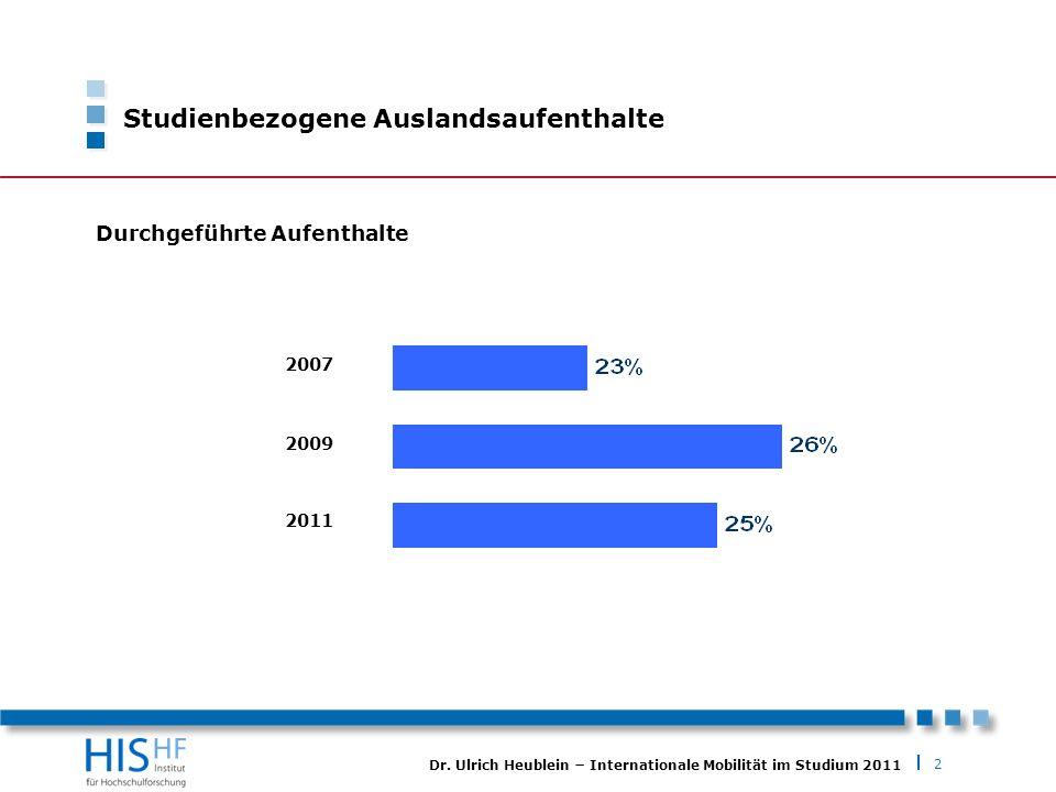 2 Dr. Ulrich Heublein Internationale Mobilität im Studium 2011 Studienbezogene Auslandsaufenthalte 2007 2009 2011 Durchgeführte Aufenthalte
