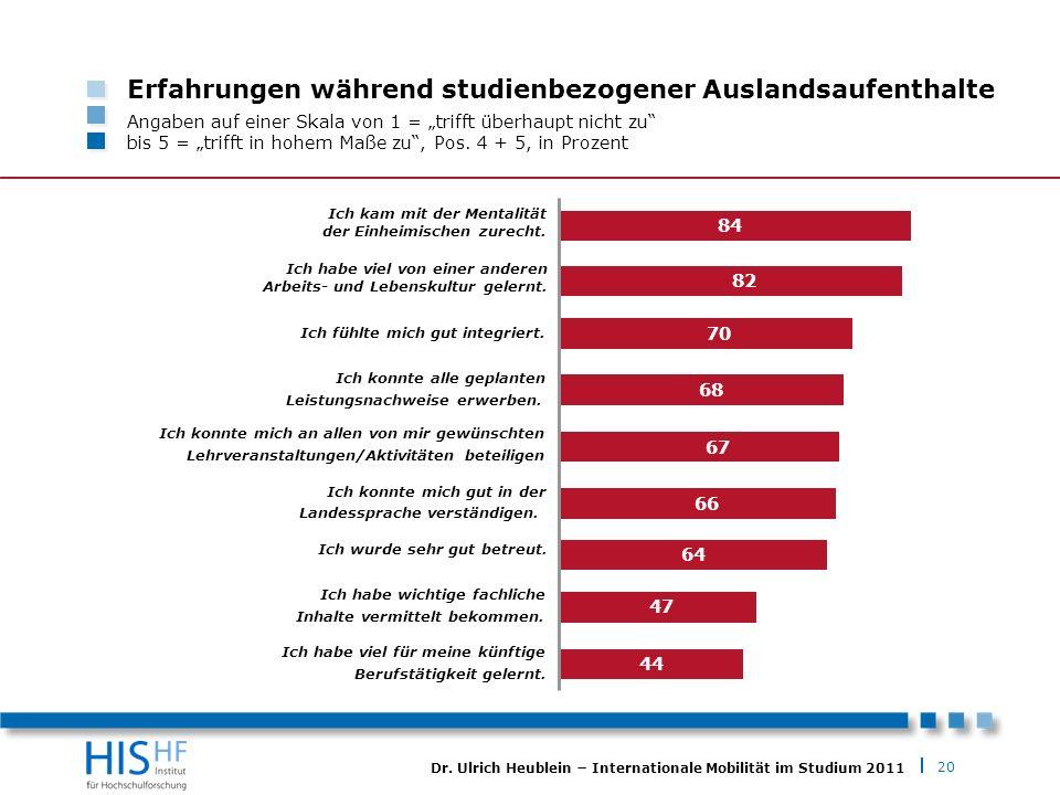 20 Dr. Ulrich Heublein Internationale Mobilität im Studium 2011 Erfahrungen während studienbezogener Auslandsaufenthalte Angaben auf einer Skala von 1
