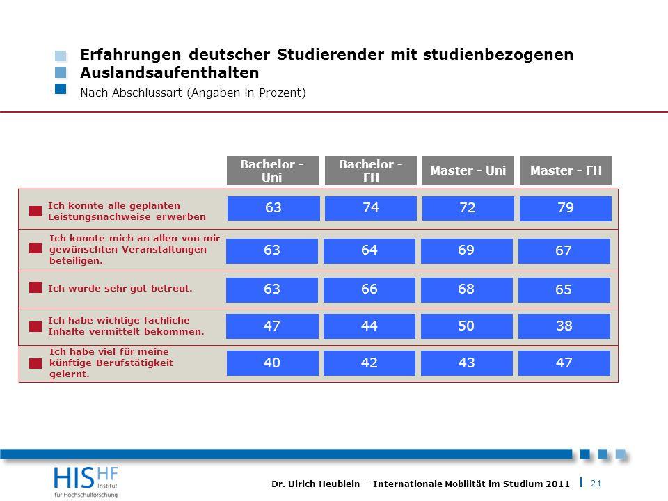 21 Dr. Ulrich Heublein Internationale Mobilität im Studium 2011 Erfahrungen deutscher Studierender mit studienbezogenen Auslandsaufenthalten Nach Absc