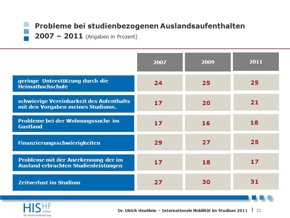 22 Dr. Ulrich Heublein Internationale Mobilität im Studium 2011 Probleme bei studienbezogenen Auslandsaufenthalten 2007 – 2011 (Angaben in Prozent) ge