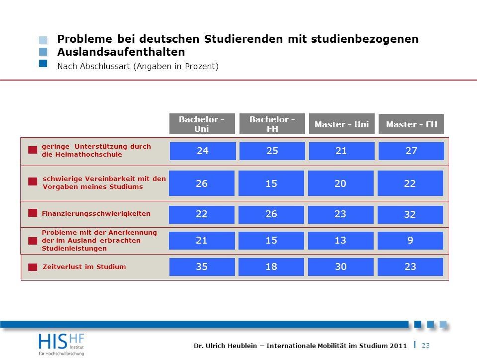 23 Dr. Ulrich Heublein Internationale Mobilität im Studium 2011 Probleme bei deutschen Studierenden mit studienbezogenen Auslandsaufenthalten Nach Abs
