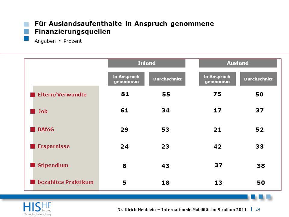 24 Dr. Ulrich Heublein Internationale Mobilität im Studium 2011 Für Auslandsaufenthalte in Anspruch genommene Finanzierungsquellen Angaben in Prozent