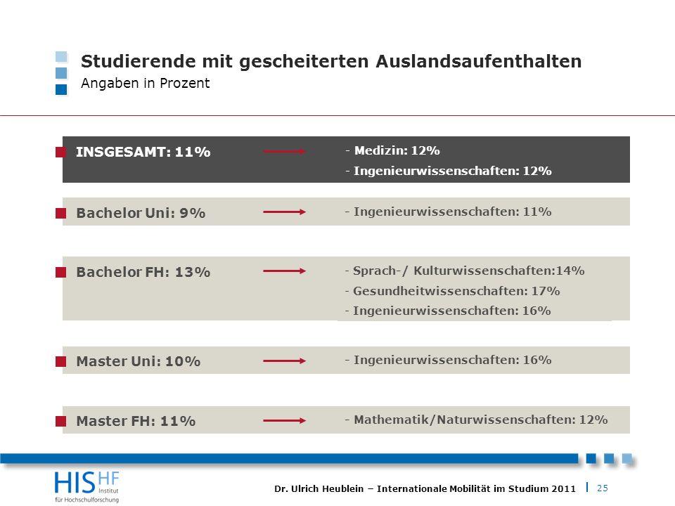25 Dr. Ulrich Heublein Internationale Mobilität im Studium 2011 Studierende mit gescheiterten Auslandsaufenthalten Angaben in Prozent Bachelor Uni: 9%