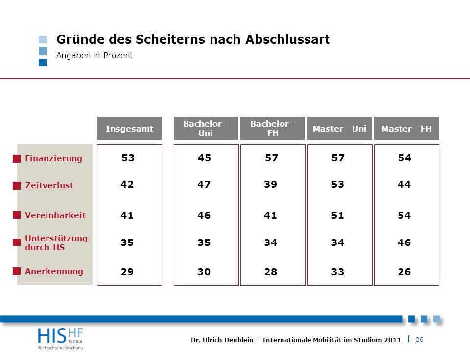 26 Dr. Ulrich Heublein Internationale Mobilität im Studium 2011 Gründe des Scheiterns nach Abschlussart Angaben in Prozent 53 42 41 35 29 Insgesamt Fi