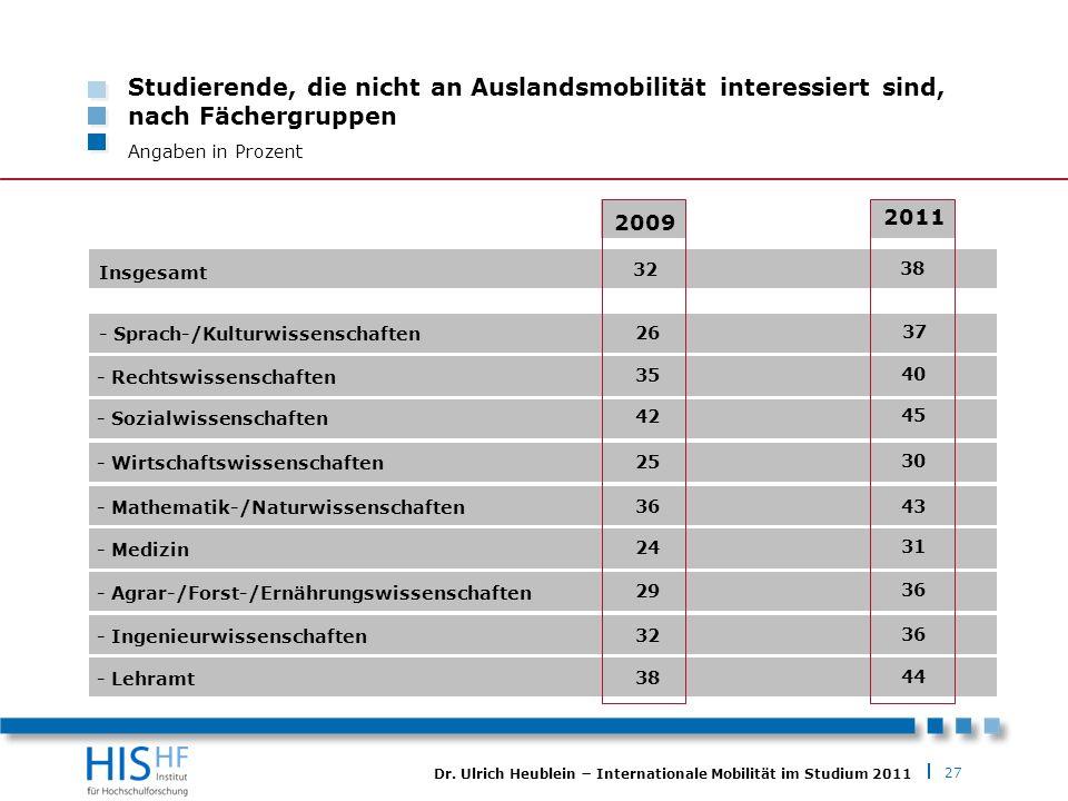 27 Dr. Ulrich Heublein Internationale Mobilität im Studium 2011 Studierende, die nicht an Auslandsmobilität interessiert sind, nach Fächergruppen Anga