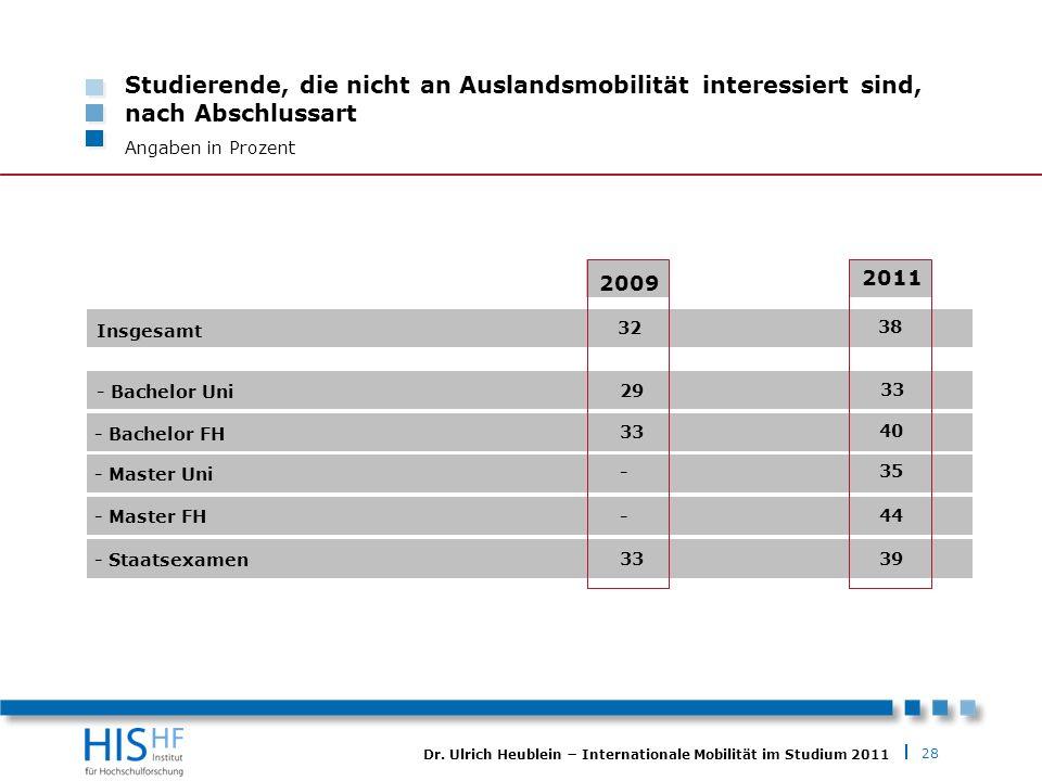 28 Dr. Ulrich Heublein Internationale Mobilität im Studium 2011 Studierende, die nicht an Auslandsmobilität interessiert sind, nach Abschlussart Angab