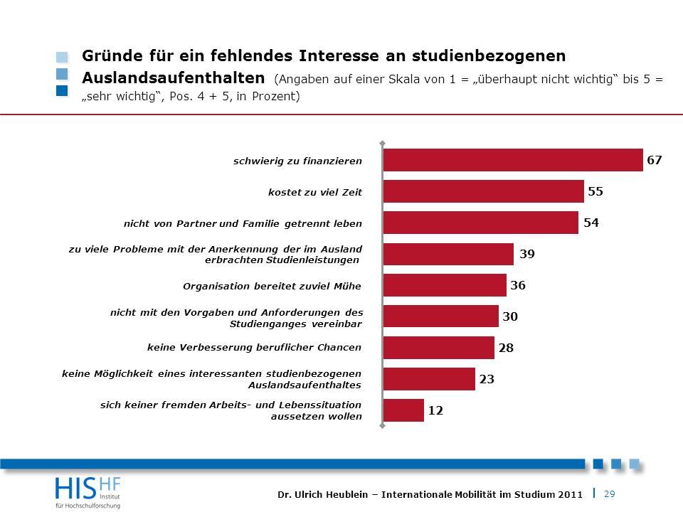 29 Dr. Ulrich Heublein Internationale Mobilität im Studium 2011 Gründe für ein fehlendes Interesse an studienbezogenen Auslandsaufenthalten (Angaben a