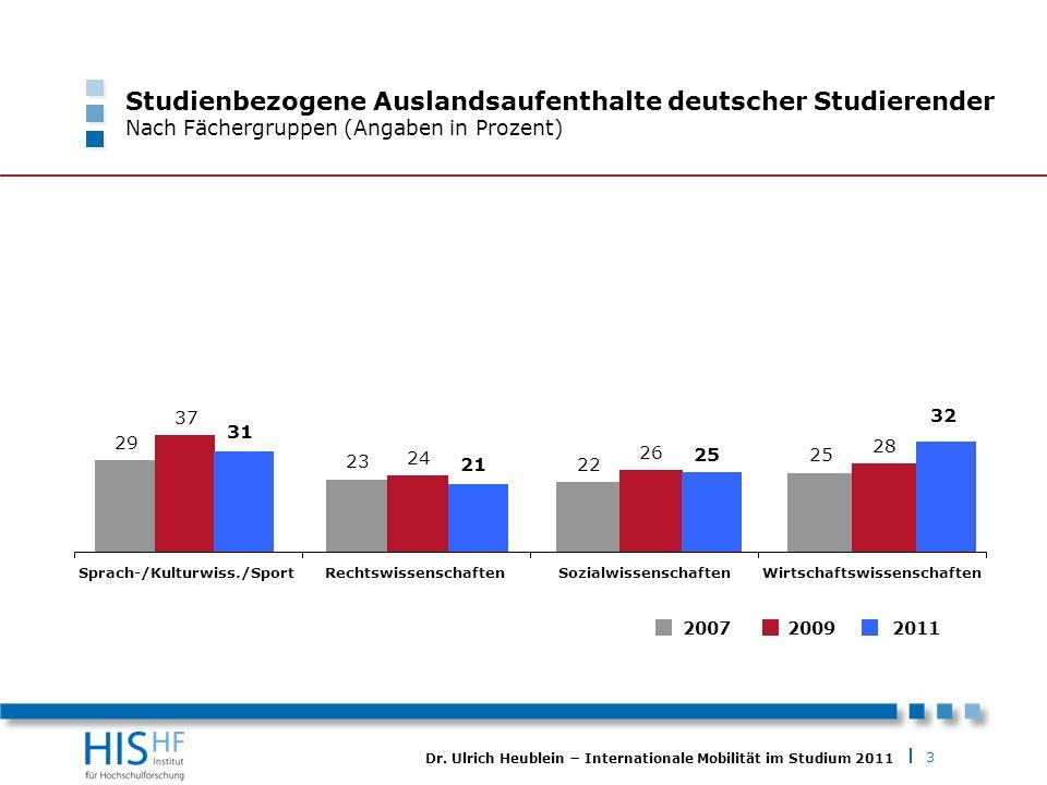 3 Dr. Ulrich Heublein Internationale Mobilität im Studium 2011 Studienbezogene Auslandsaufenthalte deutscher Studierender Nach Fächergruppen (Angaben