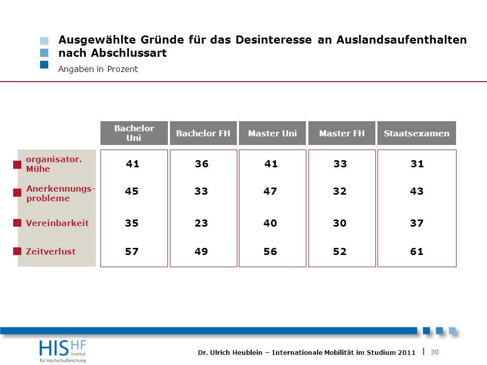 30 Dr. Ulrich Heublein Internationale Mobilität im Studium 2011 Ausgewählte Gründe für das Desinteresse an Auslandsaufenthalten nach Abschlussart Anga