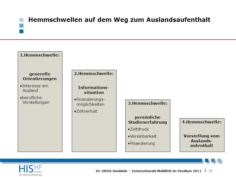 32 Dr. Ulrich Heublein Internationale Mobilität im Studium 2011 Hemmschwellen auf dem Weg zum Auslandsaufenthalt 1.Hemmschwelle: generelle Orientierun