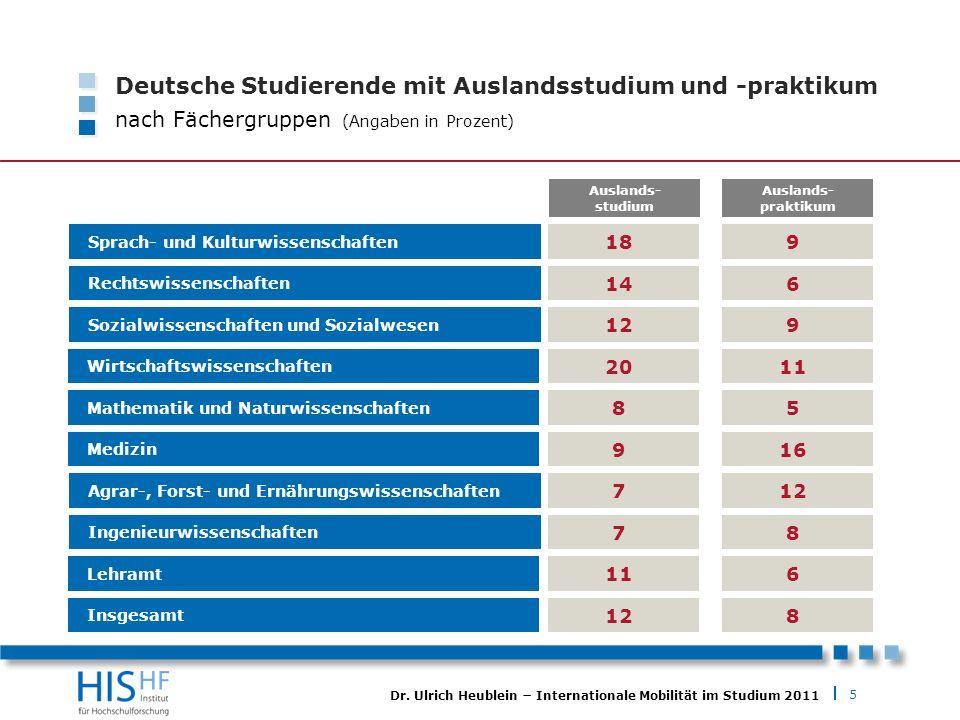 5 Dr. Ulrich Heublein Internationale Mobilität im Studium 2011 Deutsche Studierende mit Auslandsstudium und -praktikum nach Fächergruppen (Angaben in