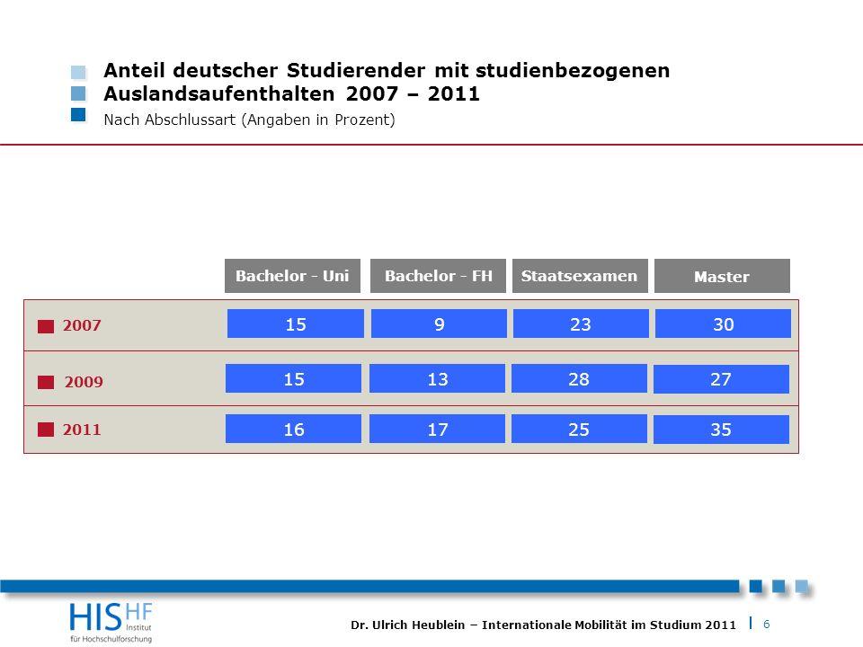 6 Dr. Ulrich Heublein Internationale Mobilität im Studium 2011 Anteil deutscher Studierender mit studienbezogenen Auslandsaufenthalten 2007 – 2011 Nac