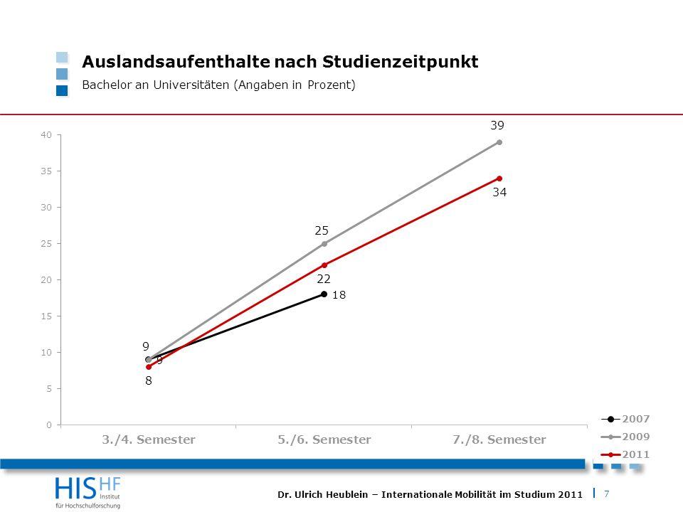 7 Dr. Ulrich Heublein Internationale Mobilität im Studium 2011 Auslandsaufenthalte nach Studienzeitpunkt Bachelor an Universitäten (Angaben in Prozent