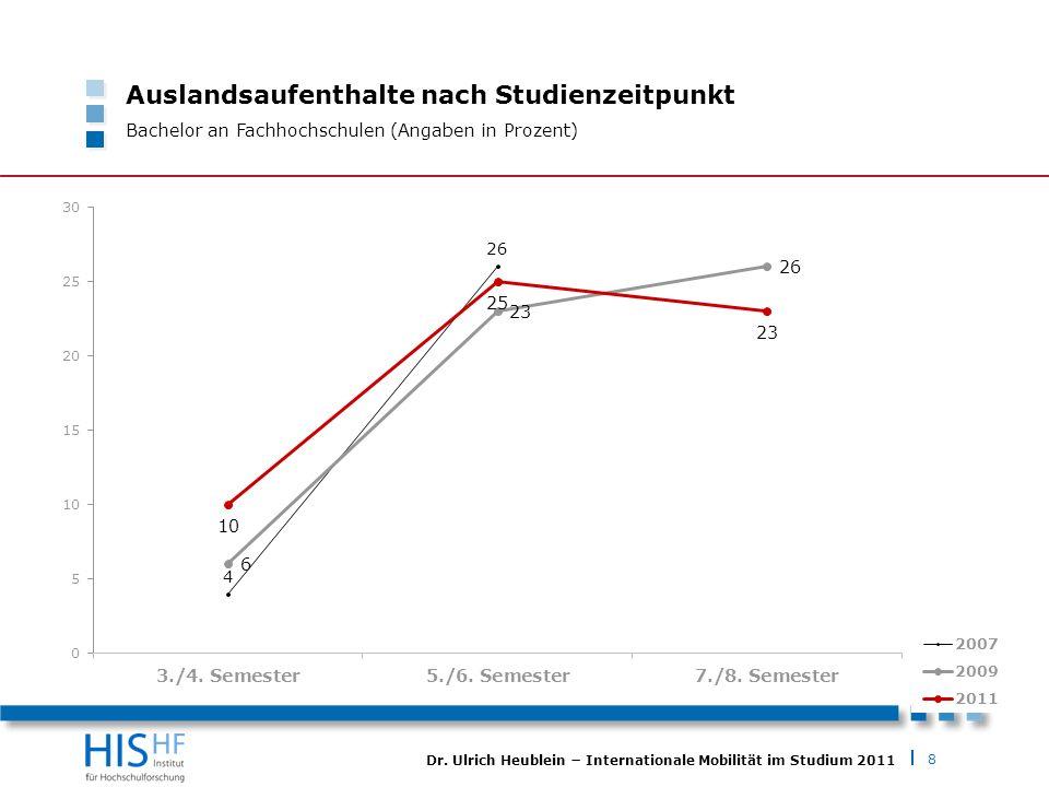 8 Dr. Ulrich Heublein Internationale Mobilität im Studium 2011 Auslandsaufenthalte nach Studienzeitpunkt Bachelor an Fachhochschulen (Angaben in Proze