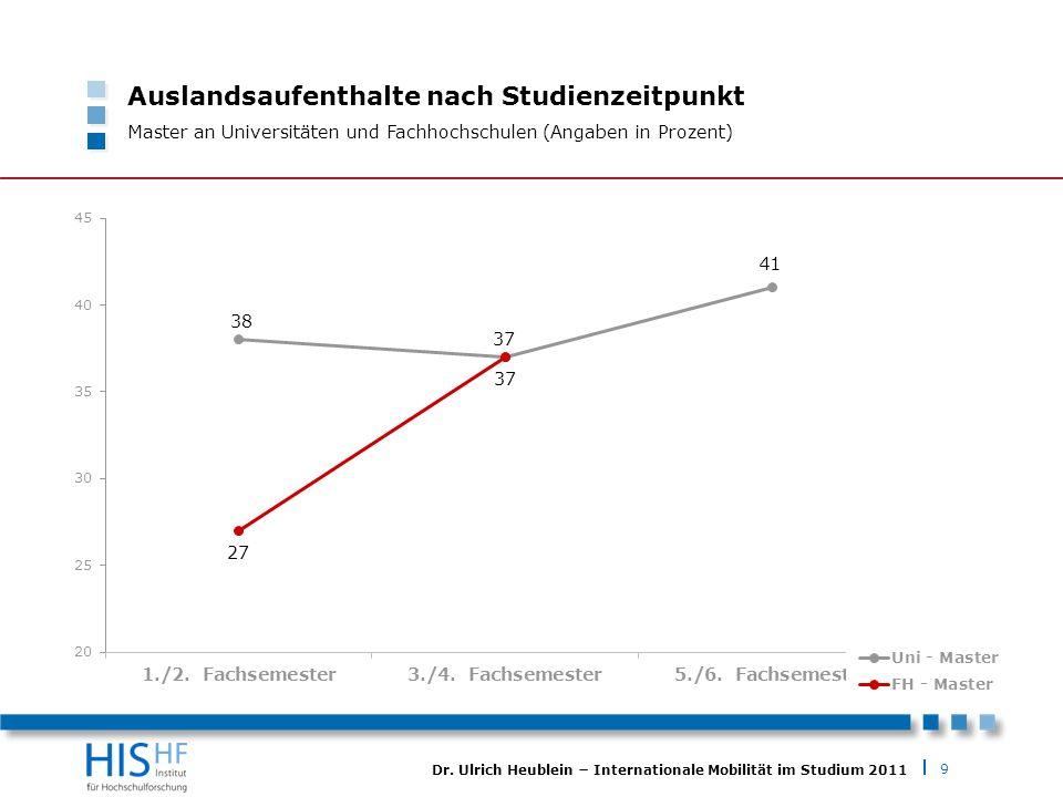 9 Dr. Ulrich Heublein Internationale Mobilität im Studium 2011 Auslandsaufenthalte nach Studienzeitpunkt Master an Universitäten und Fachhochschulen (