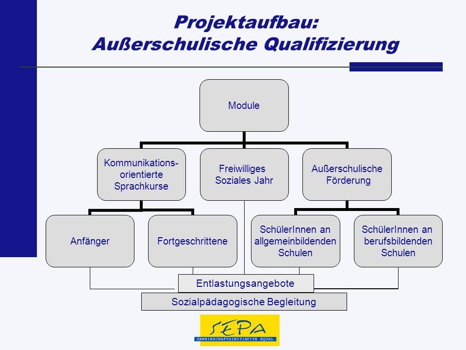Projektaufbau: Außerschulische Qualifizierung Module Kommunikations- orientierte Sprachkurse AnfängerFortgeschrittene Freiwilliges Soziales Jahr Außer