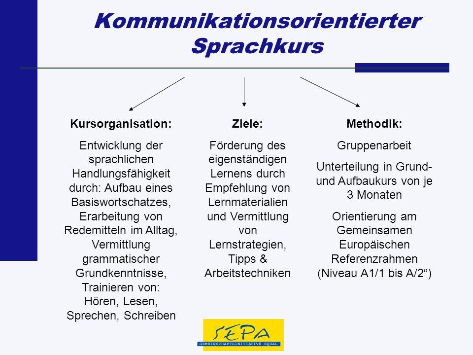 Kommunikationsorientierter Sprachkurs Kursorganisation: Entwicklung der sprachlichen Handlungsfähigkeit durch: Aufbau eines Basiswortschatzes, Erarbei
