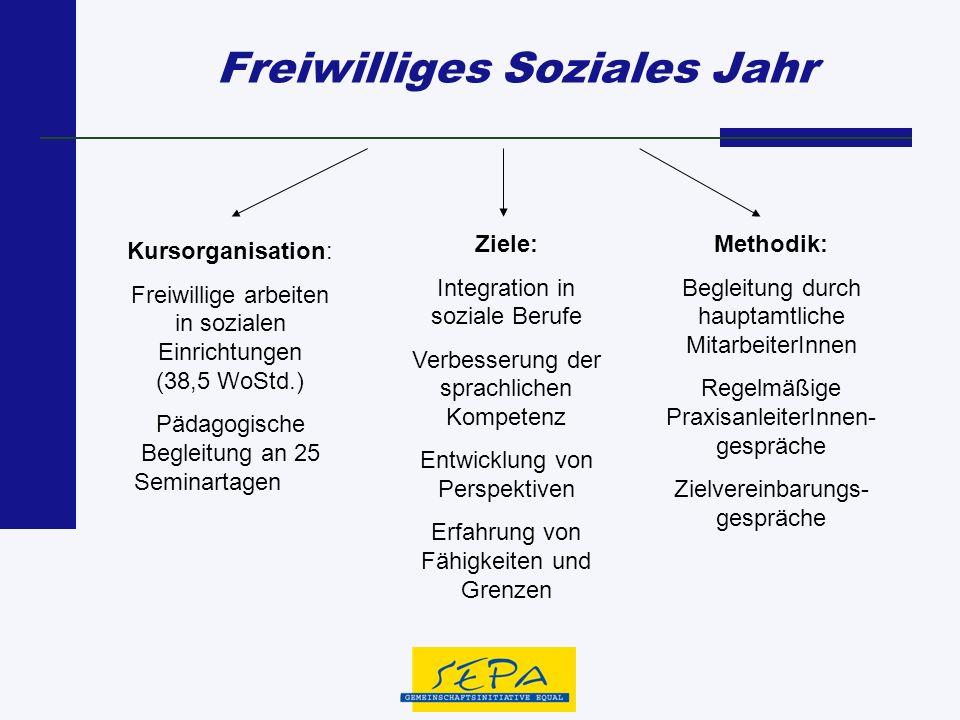 Freiwilliges Soziales Jahr Kursorganisation: Freiwillige arbeiten in sozialen Einrichtungen (38,5 WoStd.) Pädagogische Begleitung an 25 Seminartagen Z