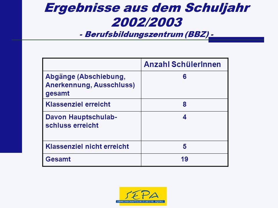 Ergebnisse aus dem Schuljahr 2002/2003 - Berufsbildungszentrum (BBZ) - Anzahl SchülerInnen Abgänge (Abschiebung, Anerkennung, Ausschluss) gesamt 6 Kla