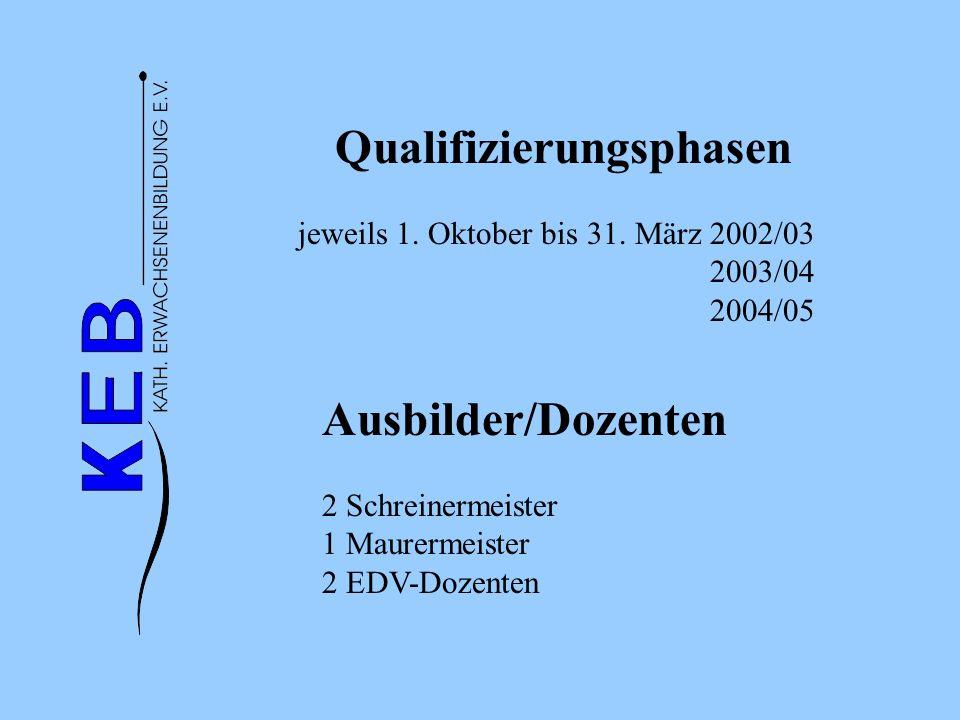 Qualifizierungsphasen jeweils 1. Oktober bis 31. März 2002/03 2003/04 2004/05 Ausbilder/Dozenten 2 Schreinermeister 1 Maurermeister 2 EDV-Dozenten