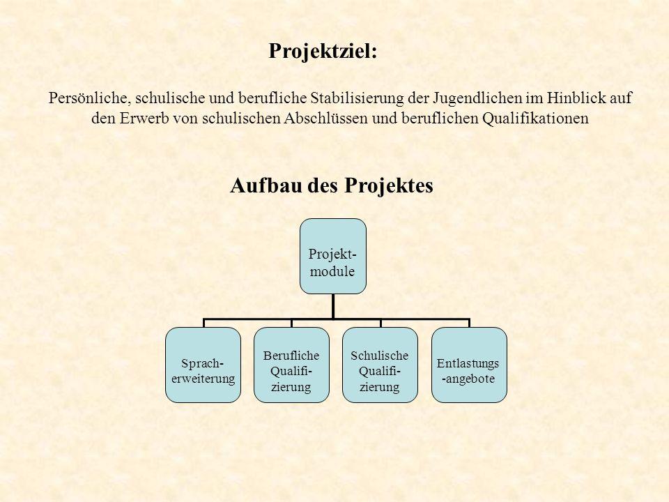 Projektziel: Persönliche, schulische und berufliche Stabilisierung der Jugendlichen im Hinblick auf den Erwerb von schulischen Abschlüssen und berufli