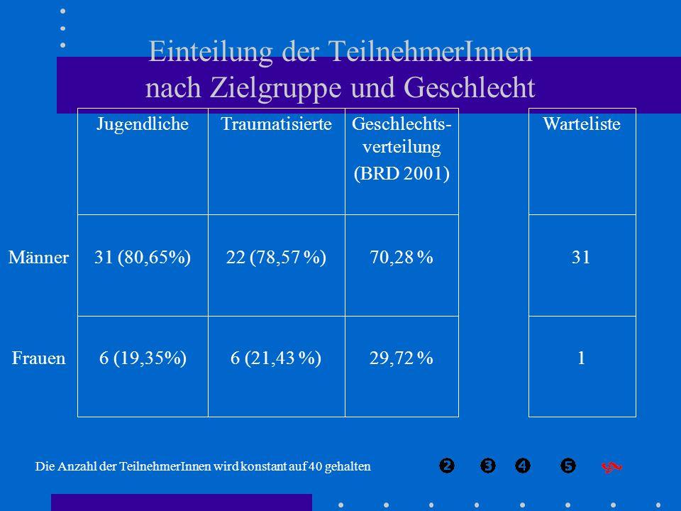 Einteilung der TeilnehmerInnen nach Zielgruppe und Geschlecht 129,72 %6 (21,43 %)6 (19,35%)Frauen 3170,28 %22 (78,57 %)31 (80,65%)Männer WartelisteGes