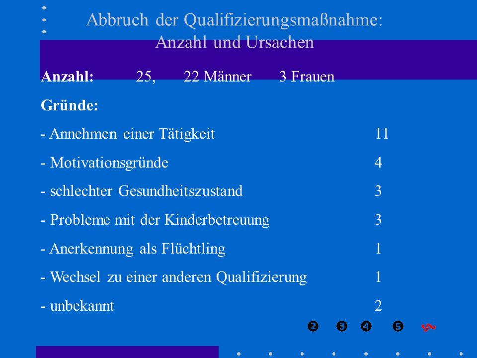 Abbruch der Qualifizierungsmaßnahme: Anzahl und Ursachen Anzahl:25,22 Männer3 Frauen Gründe: - Annehmen einer Tätigkeit11 - Motivationsgründe 4 - schl