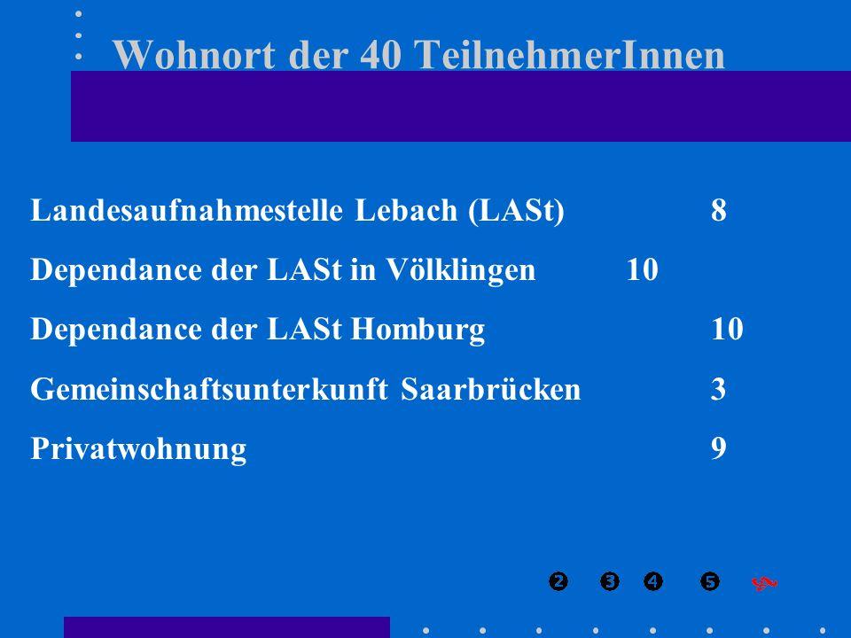 Landesaufnahmestelle Lebach (LASt) 8 Dependance der LASt in Völklingen10 Dependance der LASt Homburg10 Gemeinschaftsunterkunft Saarbrücken3 Privatwohn