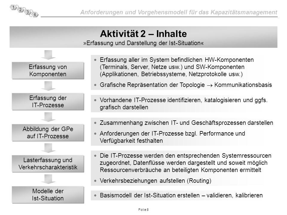 Anforderungen und Vorgehensmodell für das Kapazitätsmanagement 1 2 3 4 Folie 9 Aktivität 3 – Inhalte »Planung zukünftiger Szenarien« Erfassung neuer Anwendungen Erfassung neuer HW-Komponenten oder Topologien Festlegung der Dienstgüten Neue Anwendungen in ihrer Funktionalität und ihrem Ablauf darstellen sowie die beteiligten Komponenten festhalten u.U.
