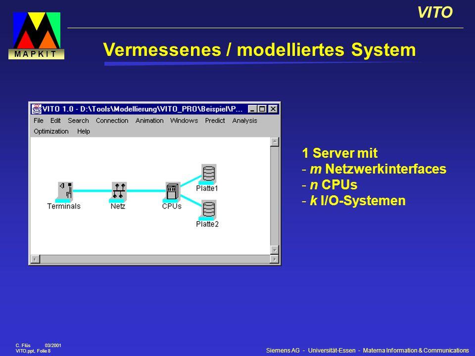 Siemens AG - Universität-Essen - Materna Information & Communications VITO C. Flüs 03/2001 VITO.ppt, Folie 8 M A P K I T 1 Server mit - m Netzwerkinte