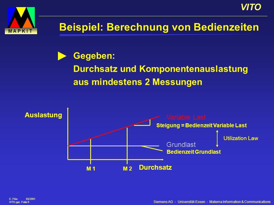 Siemens AG - Universität-Essen - Materna Information & Communications VITO C. Flüs 03/2001 VITO.ppt, Folie 9 M A P K I T Durchsatz Auslastung Grundlas