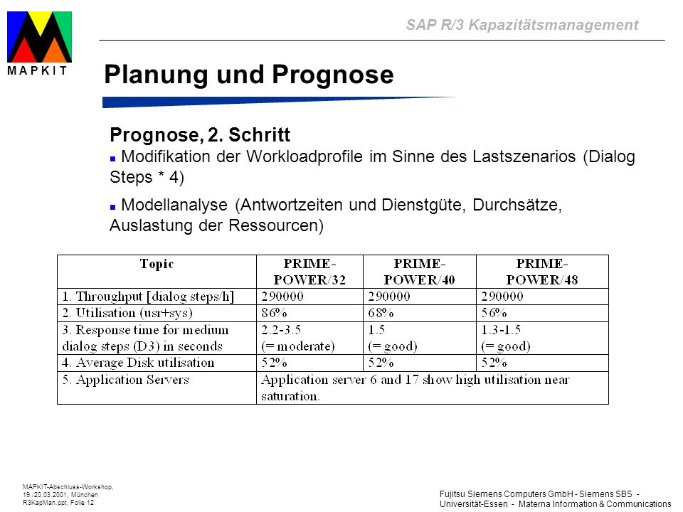 Fujitsu Siemens Computers GmbH - Siemens SBS - Universität-Essen - Materna Information & Communications SAP R/3 Kapazitätsmanagement MAPKIT-Abschluss-Workshop, 19./20.03.2001, München R3KapMan.ppt, Folie 12 M A P K I T Planung und Prognose Prognose, 2.