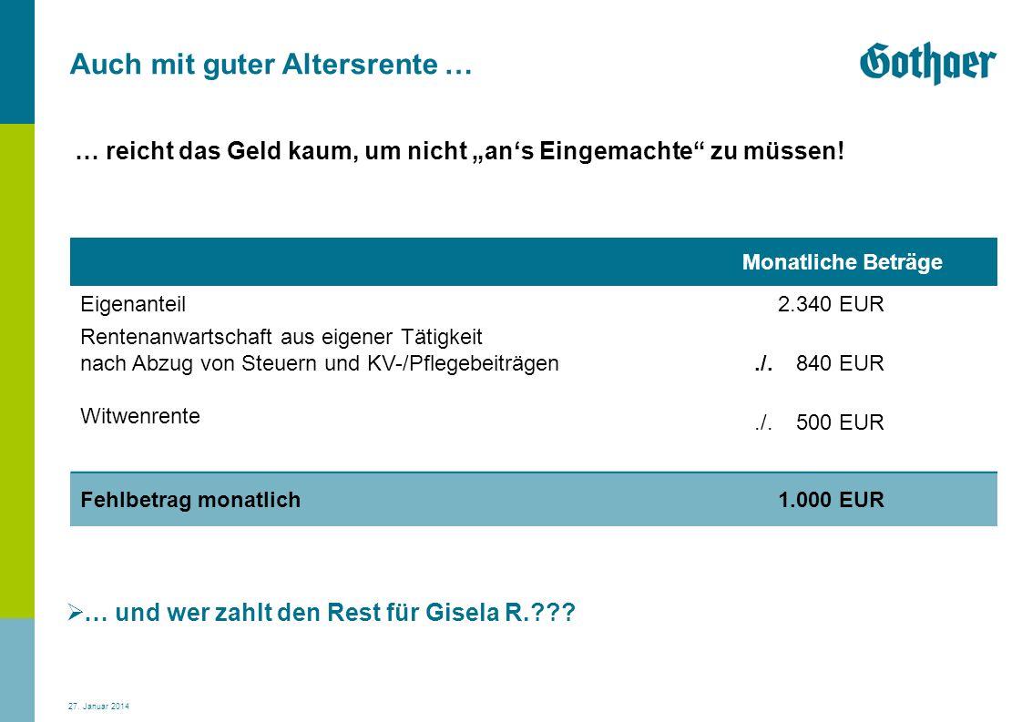 27. Januar 2014 Auch mit guter Altersrente … … und wer zahlt den Rest für Gisela R.??? Monatliche Beträge Eigenanteil Rentenanwartschaft aus eigener T
