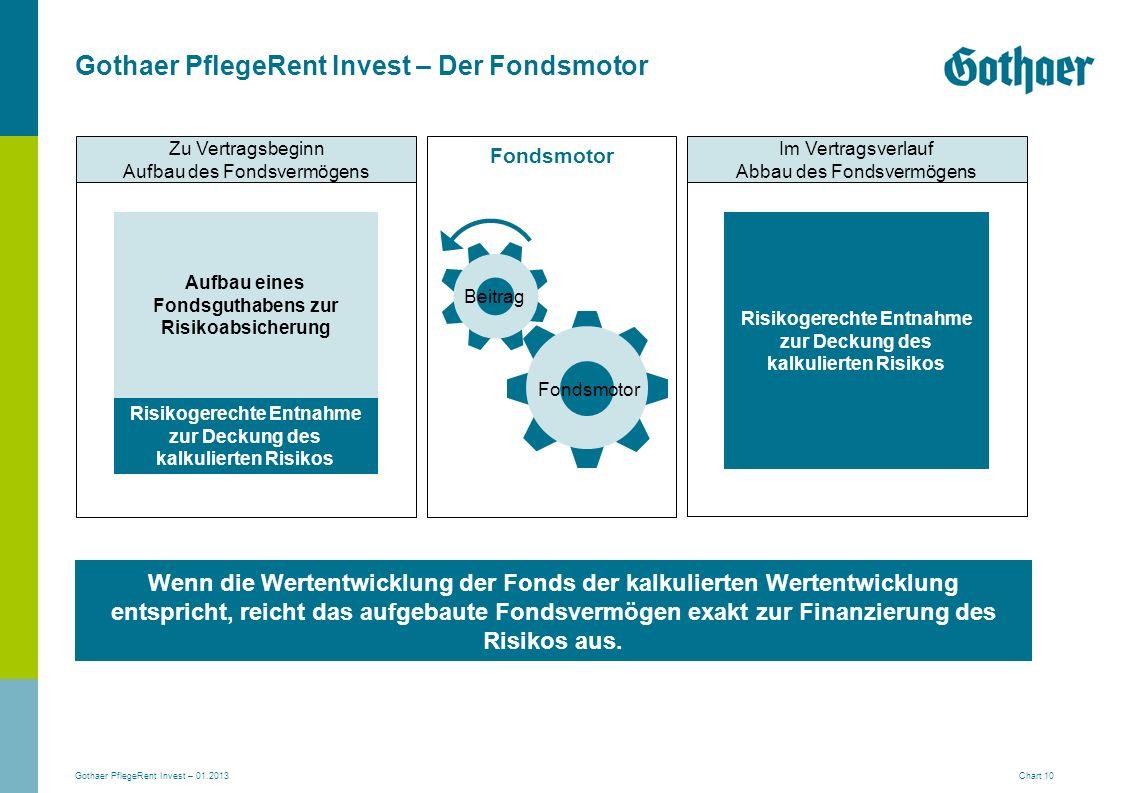 Gothaer PflegeRent Invest – 01.2013 Chart 10 Gothaer PflegeRent Invest – Der Fondsmotor Zu Vertragsbeginn Aufbau des Fondsvermögens Wenn die Wertentwi