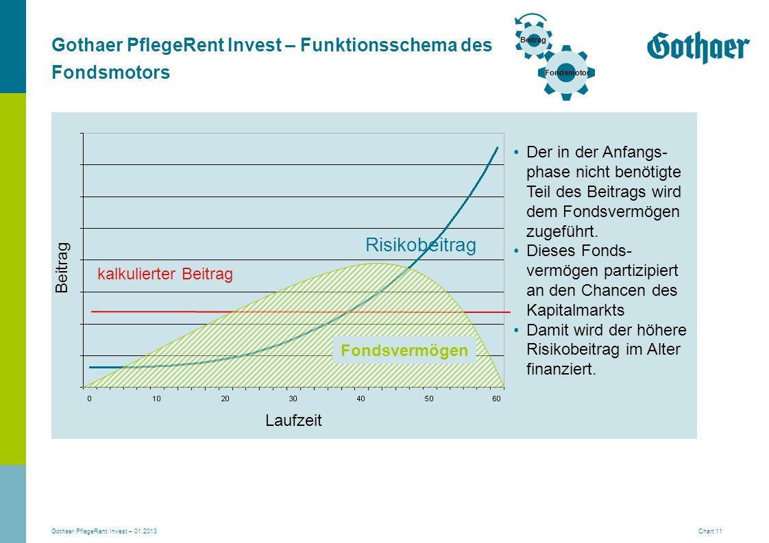 Gothaer PflegeRent Invest – 01.2013 Chart 11 Gothaer PflegeRent Invest – Funktionsschema des Fondsmotors Der in der Anfangs- phase nicht benötigte Tei