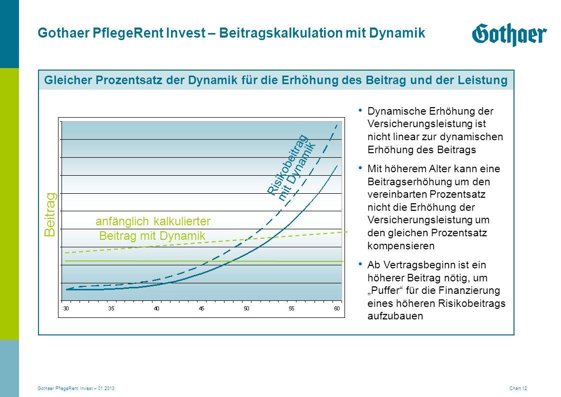 Gothaer PflegeRent Invest – 01.2013 Chart 12 Gleicher Prozentsatz der Dynamik für die Erhöhung des Beitrag und der Leistung Beitrag anfänglich kalkuli