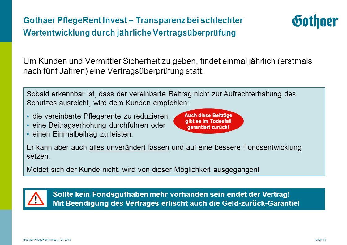 Gothaer PflegeRent Invest – 01.2013 Chart 13 Gothaer PflegeRent Invest – Transparenz bei schlechter Wertentwicklung durch jährliche Vertragsüberprüfun