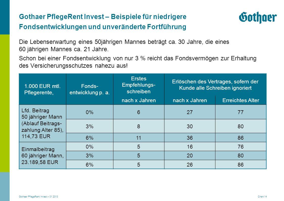 Gothaer PflegeRent Invest – 01.2013 Chart 14 Gothaer PflegeRent Invest – Beispiele für niedrigere Fondsentwicklungen und unveränderte Fortführung Die