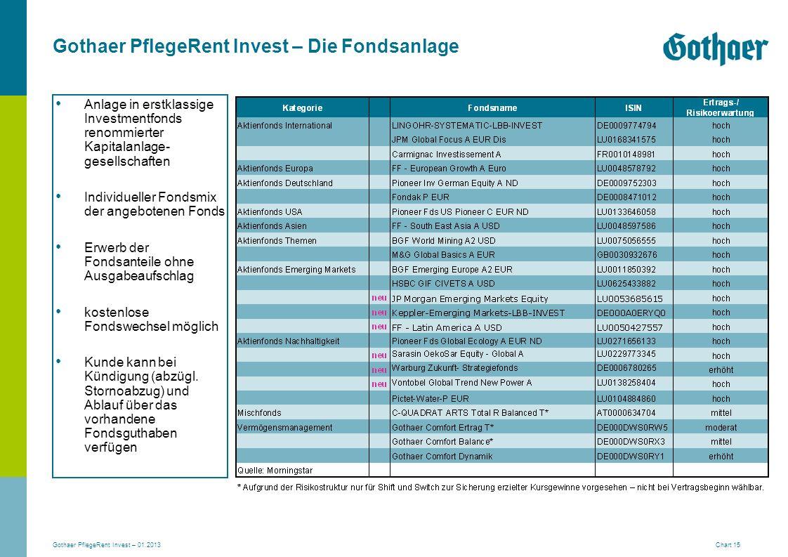 Gothaer PflegeRent Invest – 01.2013 Chart 15 Anlage in erstklassige Investmentfonds renommierter Kapitalanlage- gesellschaften Individueller Fondsmix