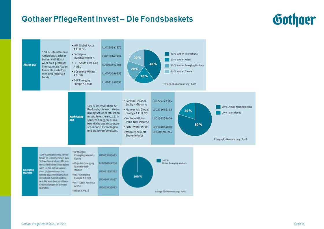 Gothaer PflegeRent Invest – 01.2013 Chart 16 Gothaer PflegeRent Invest – Die Fondsbaskets