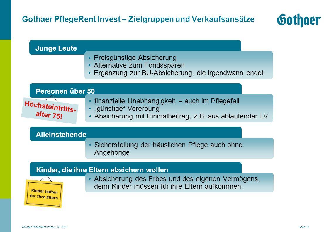 Gothaer PflegeRent Invest – 01.2013 Chart 18 Gothaer PflegeRent Invest – Zielgruppen und Verkaufsansätze Junge Leute Personen über 50 Alleinstehende K