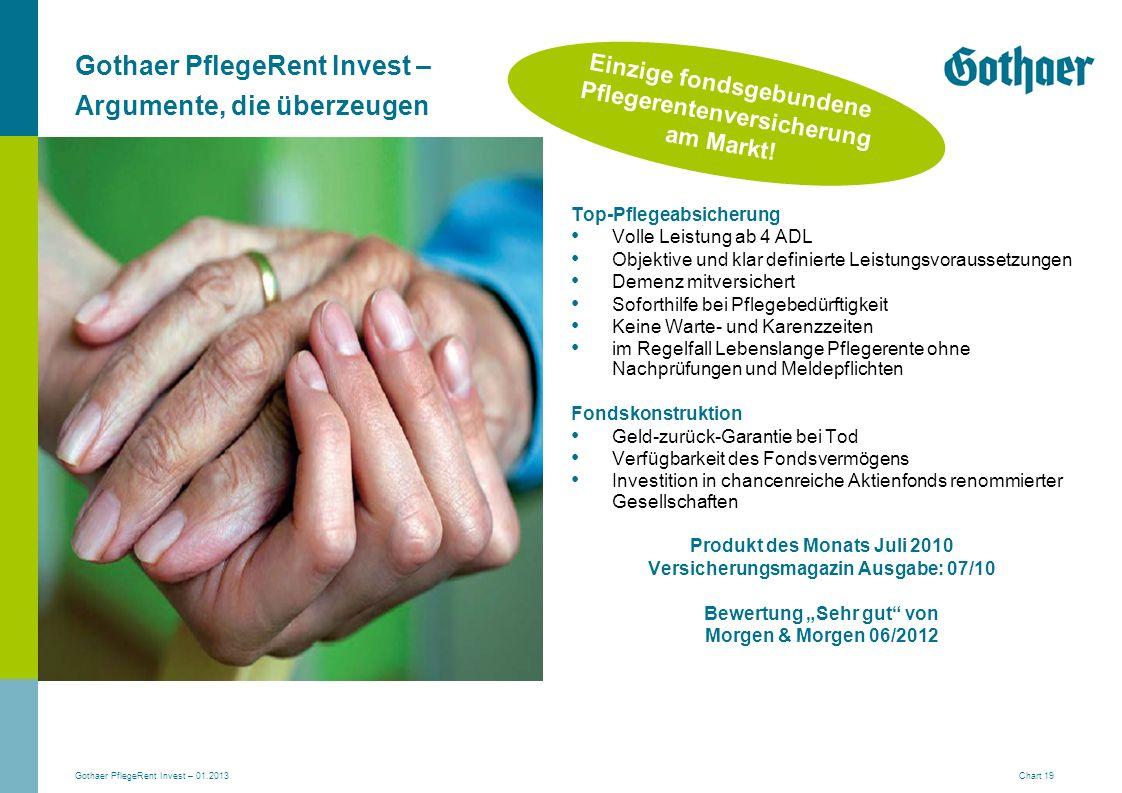 Gothaer PflegeRent Invest – 01.2013 Chart 19 Gothaer PflegeRent Invest – Argumente, die überzeugen Top-Pflegeabsicherung Volle Leistung ab 4 ADL Objek